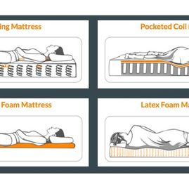 Example of different mattress materiel